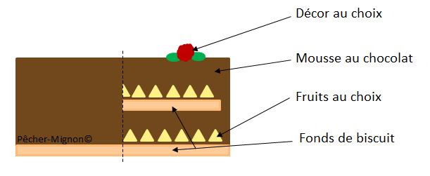 Bavarois Fruits Chocolat