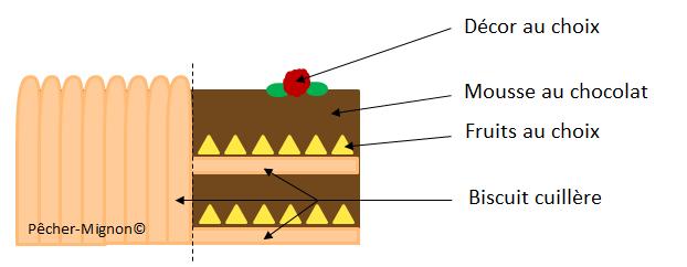 Charlotte aux fruits et chocolat